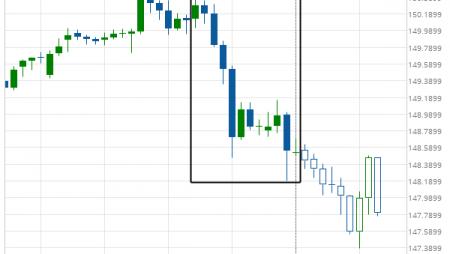 GBP/JPY excessive bearish movement