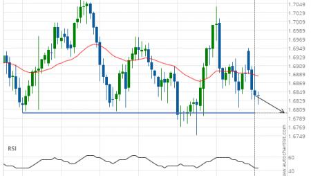 EUR/NZD down to 1.6801