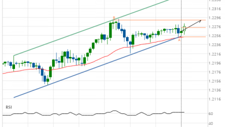 GBP/CHF up to 1.2291