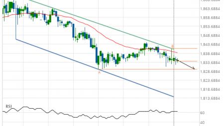 XAU/USD down to 1829.7000