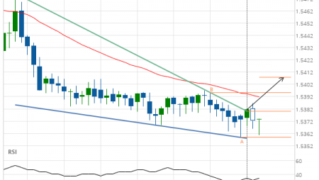 EUR/CAD up to 1.5408