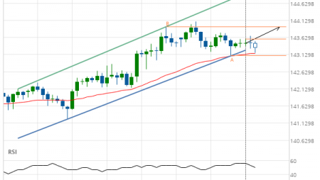 GBP/JPY up to 143.9509
