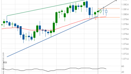 EUR/CHF up to 1.0833