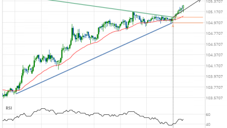 USD/JPY up to 105.4081