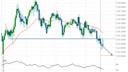GBP/JPY down to 142.6773