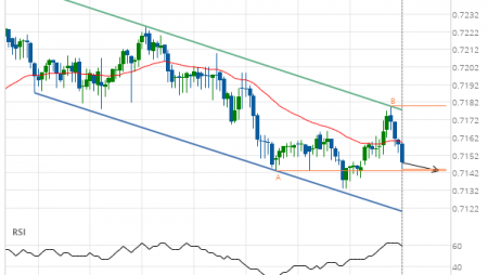NZD/USD down to 0.7143
