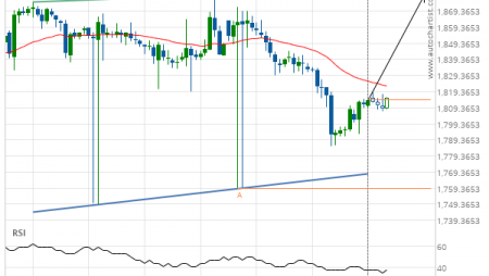 XAU/USD up to 1879.0100