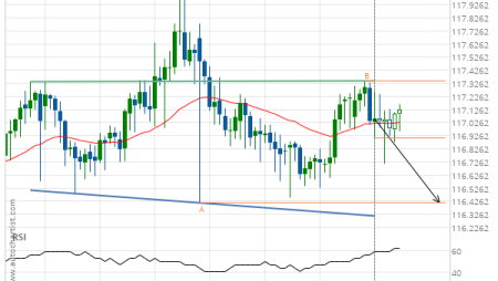 CHF/JPY down to 116.4157