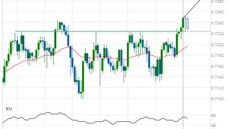 NZD/USD up to 0.7292