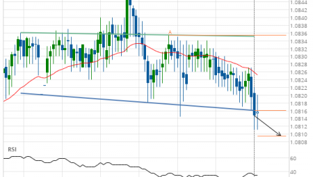 EUR/CHF down to 1.0809