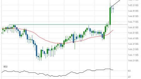 GBP/JPY up to 145.1609