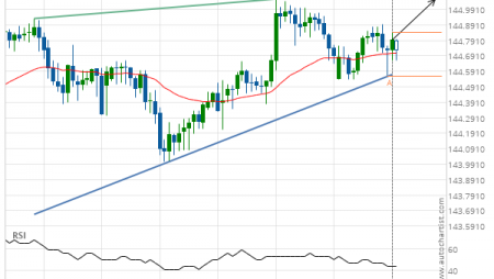 GBP/JPY up to 145.0580