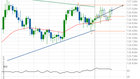 EUR/JPY up to 127.1260