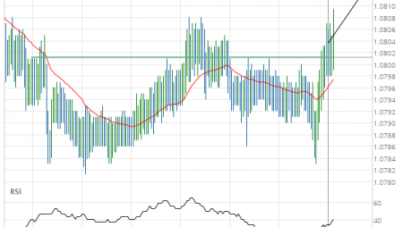EUR/CHF up to 1.0812
