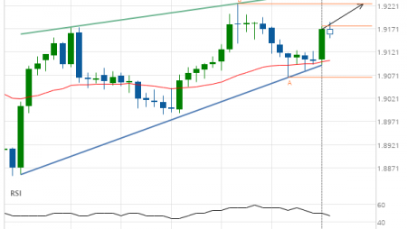 GBP/NZD up to 1.9226