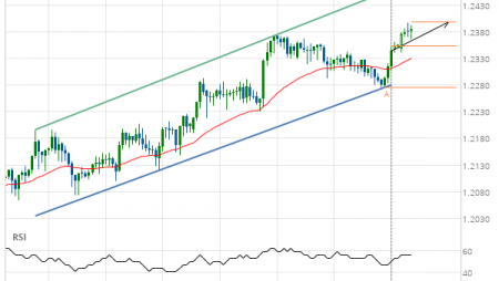 GBP/CHF up to 1.2372