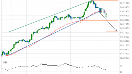 GBP/JPY down to 145.8390
