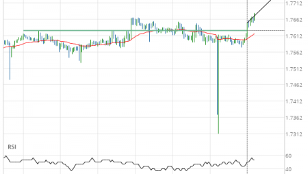 GBP/CAD up to 1.7740