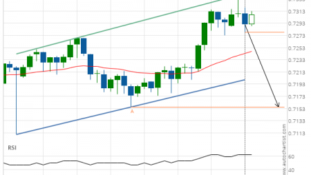 NZD/USD down to 0.7155