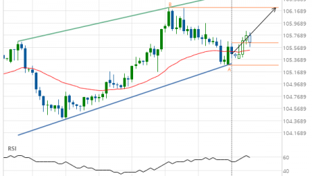 USD/JPY up to 106.2240