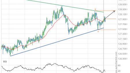 EUR/JPY up to 128.2440