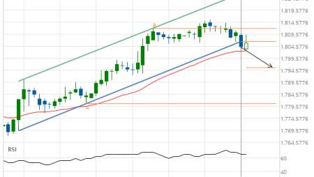 XAU/USD down to 1795.6331
