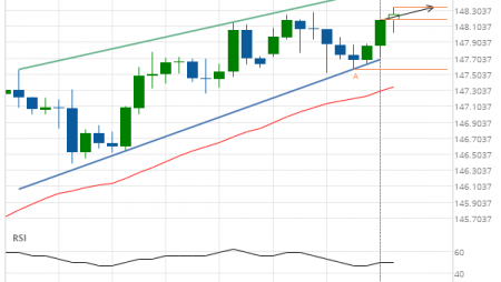 GBP/JPY up to 148.1540