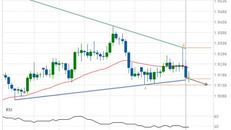 GBP/NZD down to 1.9137