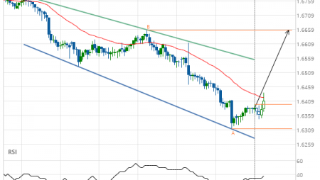 EUR/NZD up to 1.6656