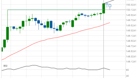 GBP/JPY up to 150.6029