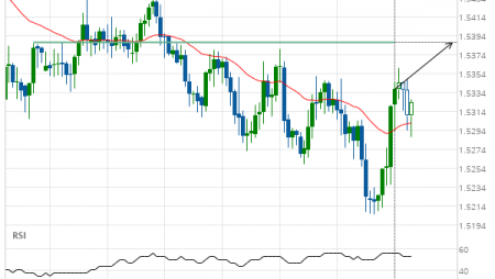 EUR/CAD up to 1.5387