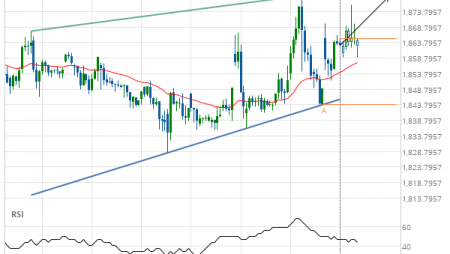 Gold Front Month up to 1878.9000