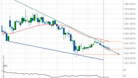 Gold Front Month down to 1830.4000