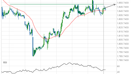 Gold Front Month up to 1848.6000