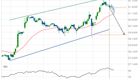 Light Sweet Crude Oil Front Month down to 59.4300