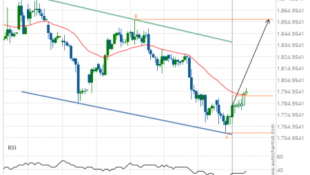 Gold Front Month up to 1856.6000