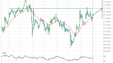 Silver Front Month up to 27.7450