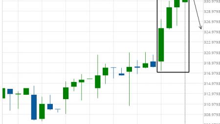 Goldman Sachs Group Inc. (GS) excessive bullish movement