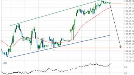 Jpmorgan Chase & Co. (JPM) down to 128.48