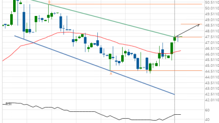Exxon Mobil Corp. (XOM) up to 48.60