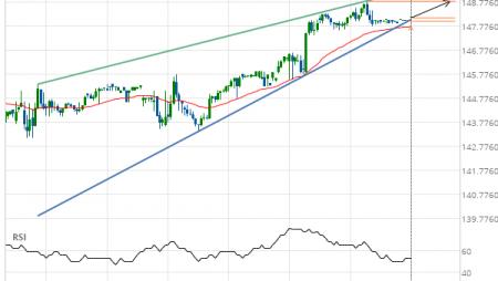 Jpmorgan Chase & Co. (JPM) up to 148.84