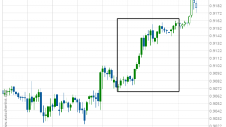 USD/CHF excessive bearish movement