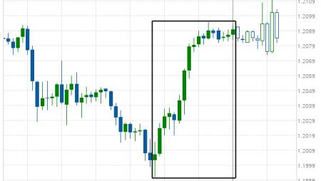EUR/USD excessive bearish movement