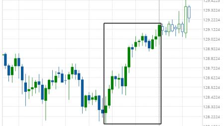 EUR/JPY excessive bearish movement
