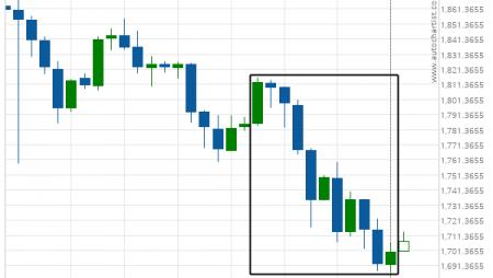 XAU/USD excessive bearish movement