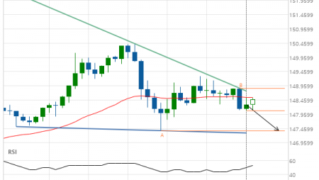 GBP/JPY down to 147.3790