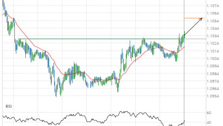 EUR/CHF up to 1.1057