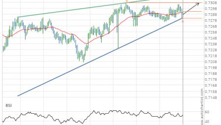 NZD/USD up to 0.7307