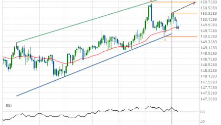 GBP/JPY up to 150.7190