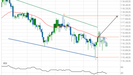 CHF/JPY up to 117.8155